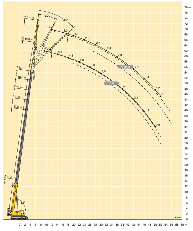 Грузоподъемность автокрана 100 тонн. Схема