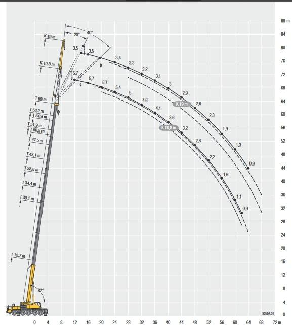 Грузоподъемность автокрана 130 тонн. Схема