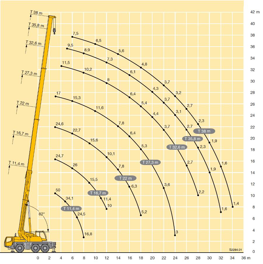 Грузоподъемность автокрана 50 тонн. Схема
